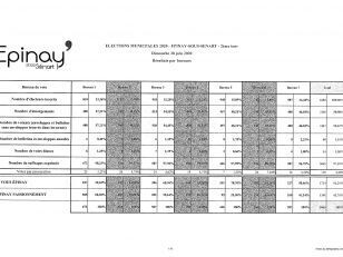[Élections municipales - 2ème tour] les résultats définitifs 2