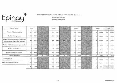 [Élections municipales - 2ème tour] les résultats définitifs 1